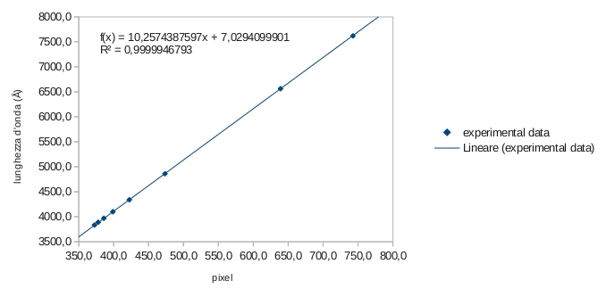 curva di calibrazione