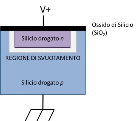 Schema di una giunzione p-n