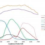 Figura 1: confronto tra efficienze quantiche di diversi strumenti per la visione/ripresa notturna.